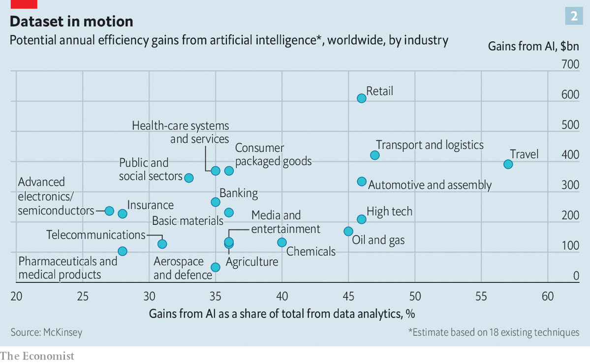 Potential annual efficiency gains from artificial intelligence, worldwide, by industry